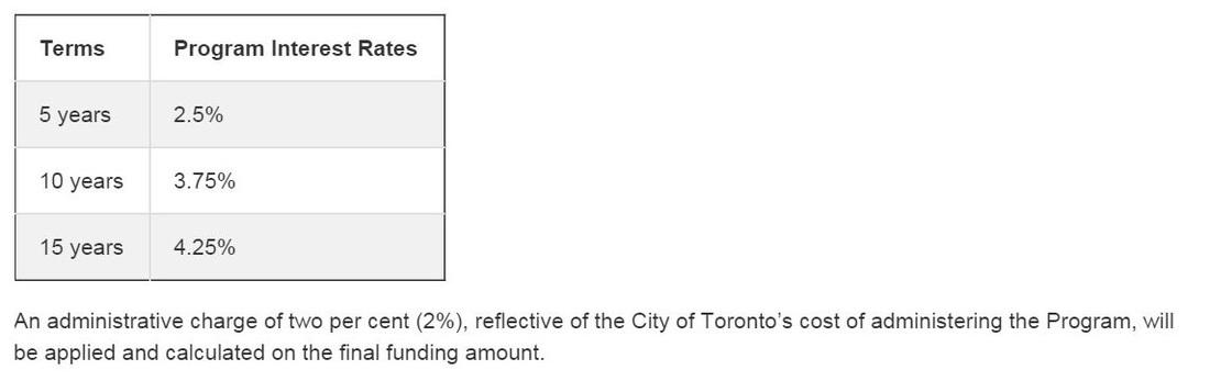 Toronto Home Energy Loan Program - In Depth Inspections - Home ...